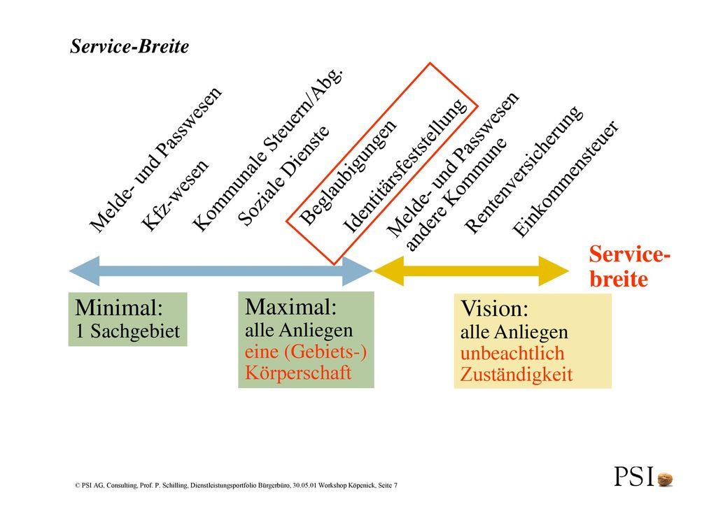 Service- breite Minimal: Maximal: Vision: Service-Breite