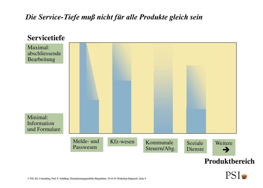 Die Service-Tiefe muß nicht für alle Produkte gleich sein