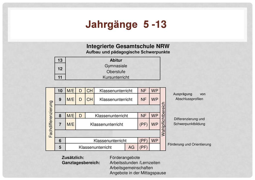 Integrierte Gesamtschule NRW Aufbau und pädagogische Schwerpunkte