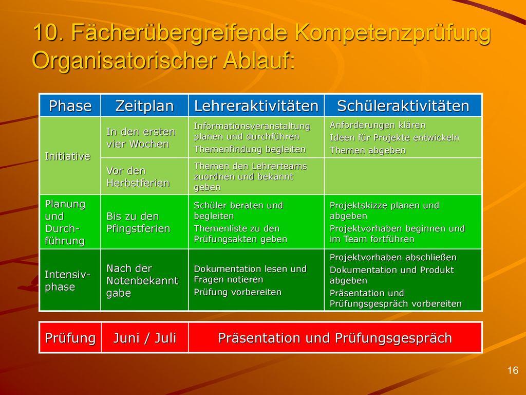 10. Fächerübergreifende Kompetenzprüfung Organisatorischer Ablauf: