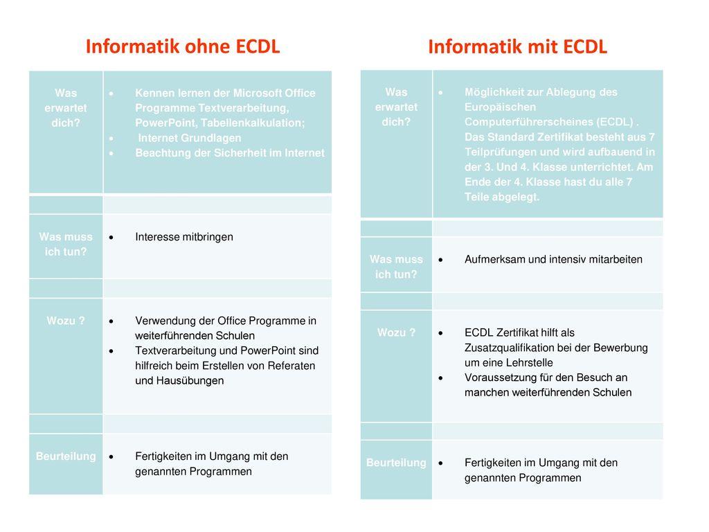 Informatik ohne ECDL Informatik mit ECDL