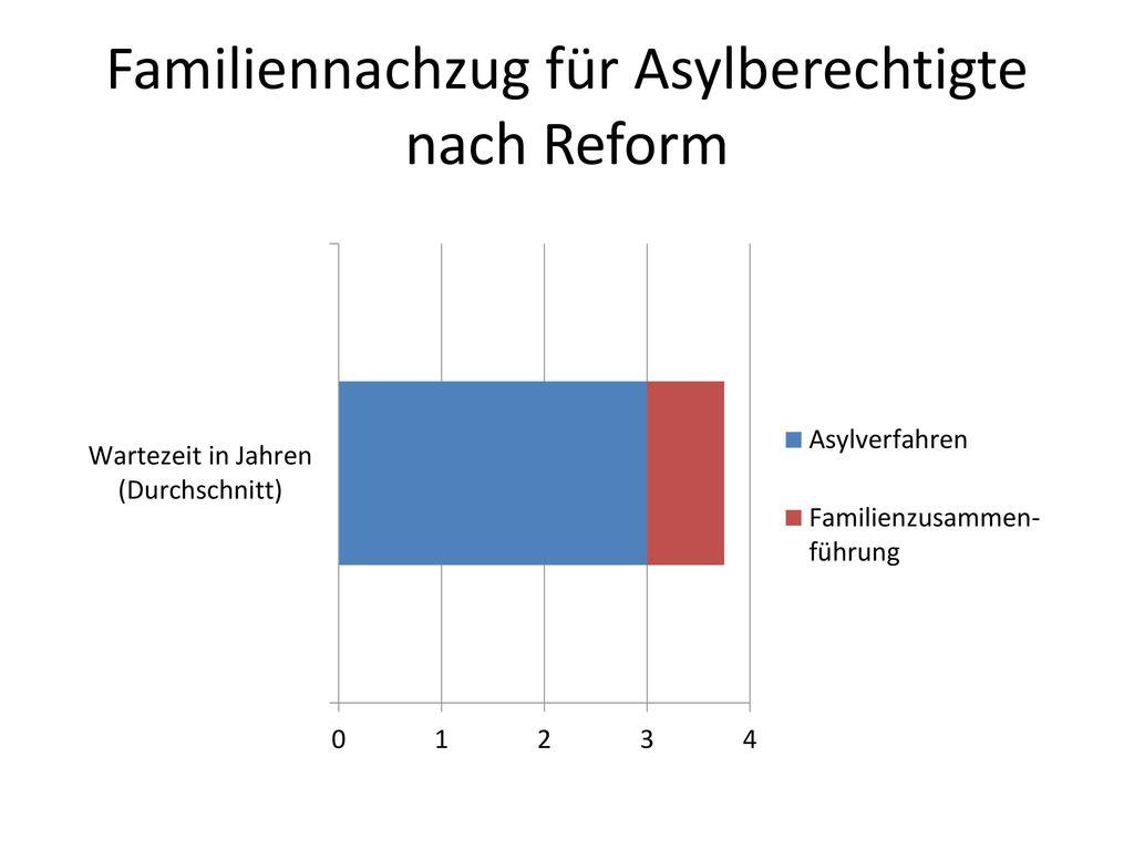Familiennachzug für Asylberechtigte nach Reform