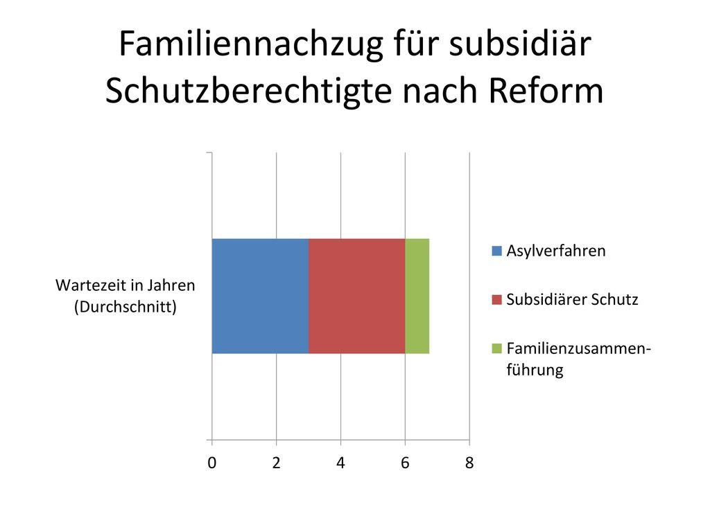 Familiennachzug für subsidiär Schutzberechtigte nach Reform