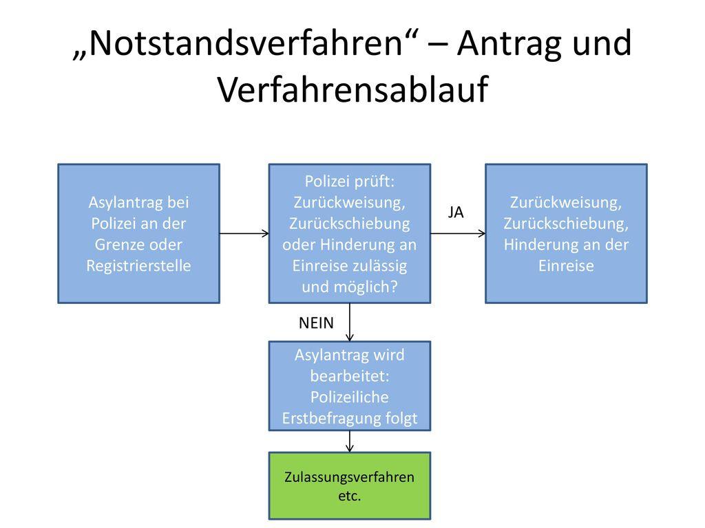 """""""Notstandsverfahren – Antrag und Verfahrensablauf"""
