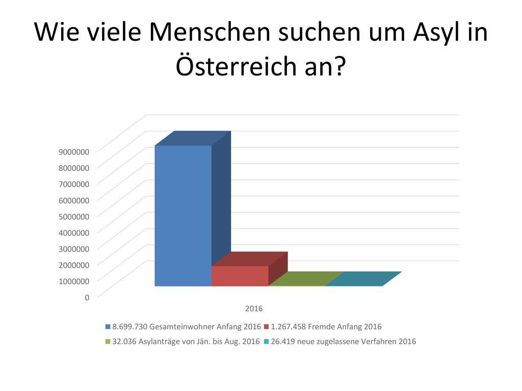 Wie viele Menschen suchen um Asyl in Österreich an