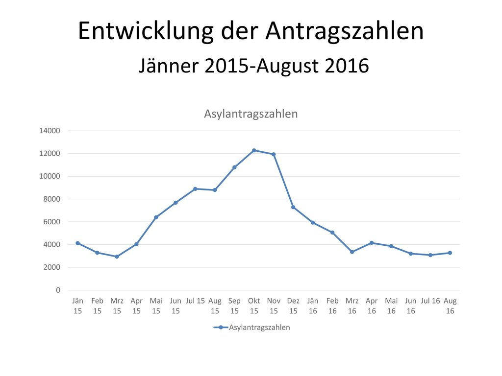 Entwicklung der Antragszahlen Jänner 2015-August 2016