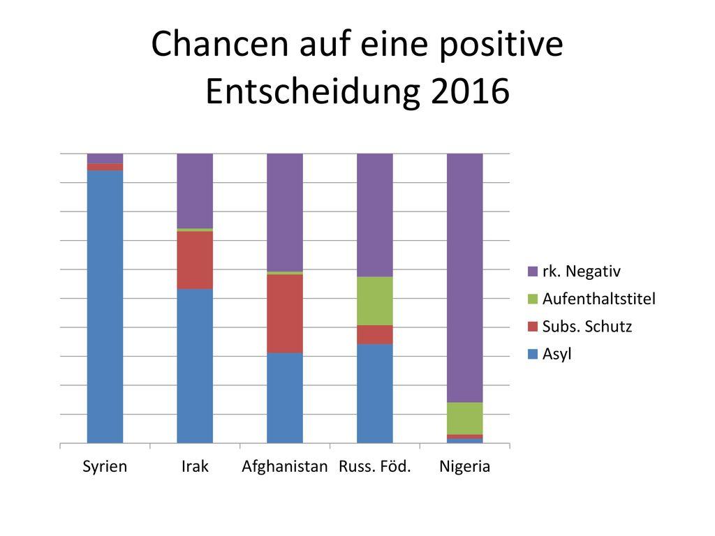 Chancen auf eine positive Entscheidung 2016