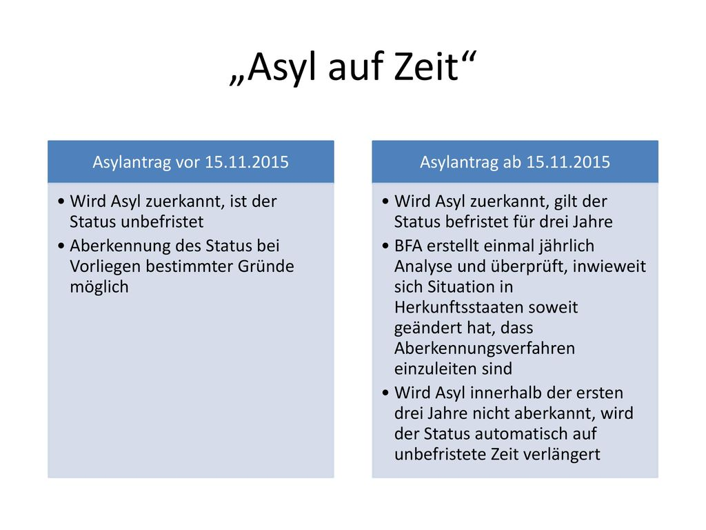 """""""Asyl auf Zeit Asylantrag vor 15.11.2015"""