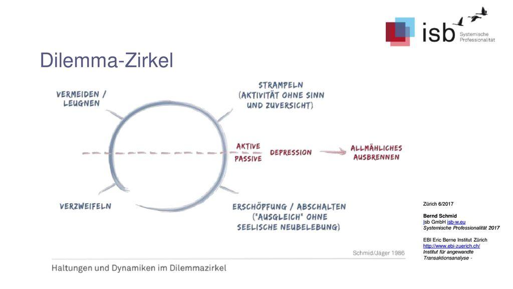 Dilemma-Zirkel Zürich 6/2017 Bernd Schmid Isb GmbH isb-w.eu