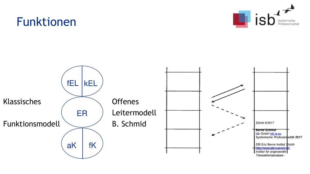 Funktionen Klassisches Offenes Leitermodell Funktionsmodell B. Schmid