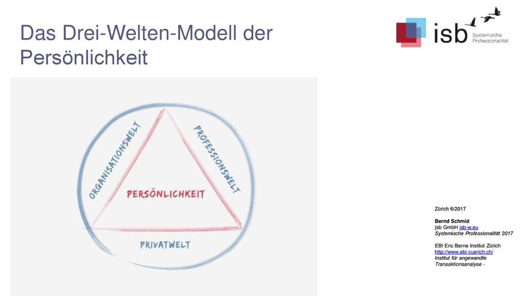 Das Drei-Welten-Modell der Persönlichkeit