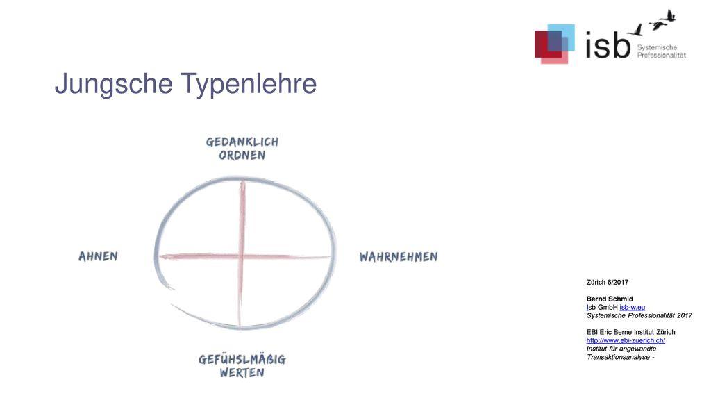 Jungsche Typenlehre Zürich 6/2017 Bernd Schmid Isb GmbH isb-w.eu
