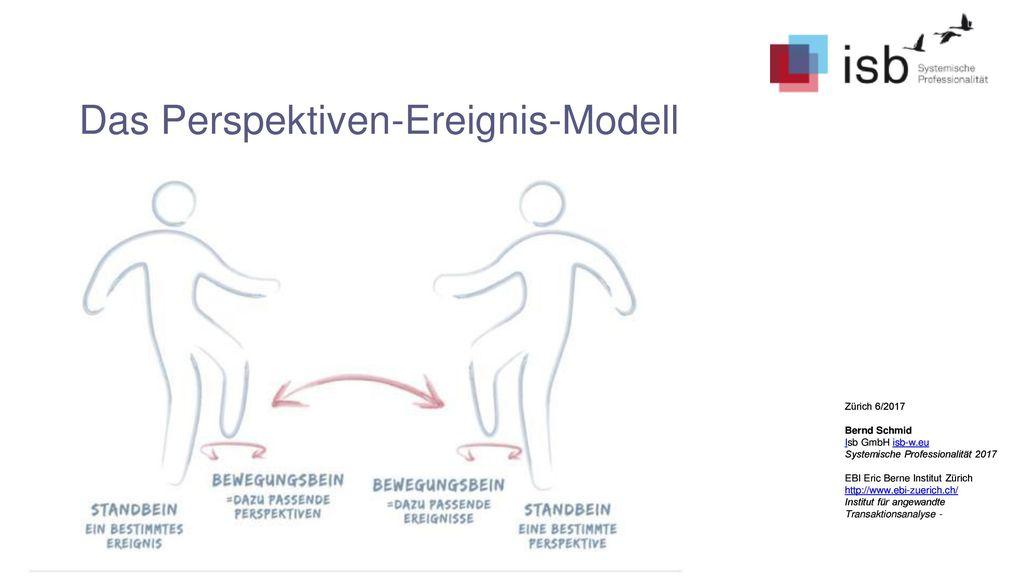 Das Perspektiven-Ereignis-Modell