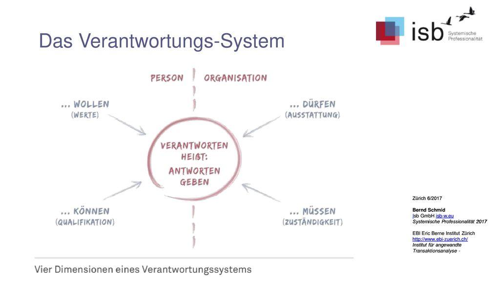 Das Verantwortungs-System