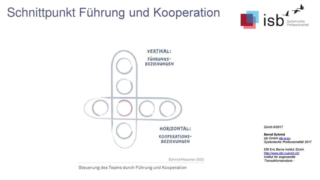 Schnittpunkt Führung und Kooperation