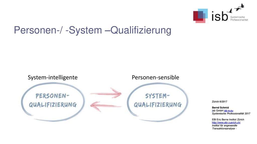 Personen-/ -System –Qualifizierung