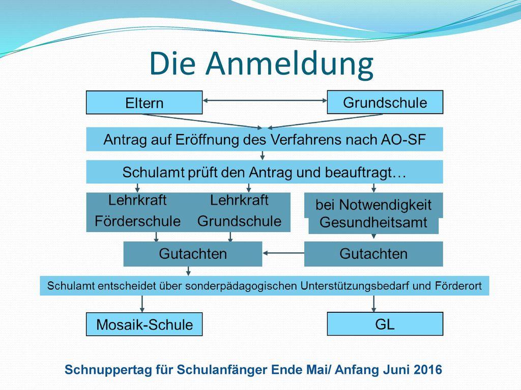 Die Anmeldung Schnuppertag für Schulanfänger Ende Mai/ Anfang Juni 2016 www.mosaik-schule-mk.de