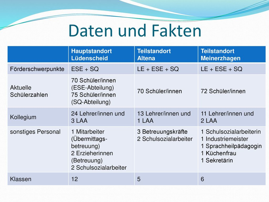 Daten und Fakten Hauptstandort Lüdenscheid Teilstandort Altena