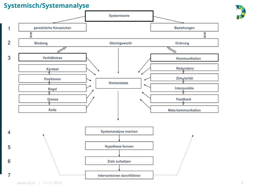Systemisch/Systemanalyse
