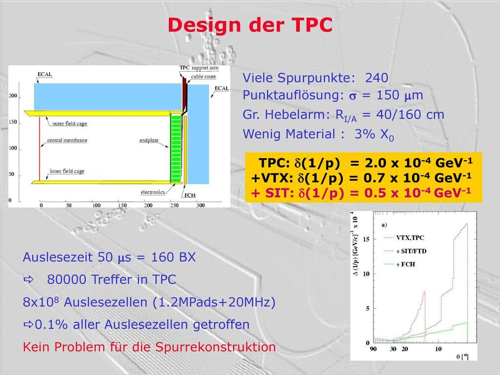 Design der TPC Viele Spurpunkte: 240 Punktauflösung: s = 150 mm