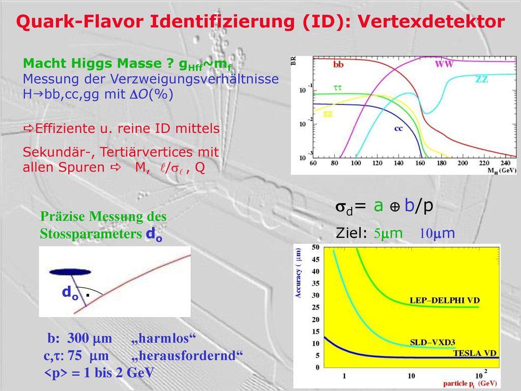 Quark-Flavor Identifizierung (ID): Vertexdetektor