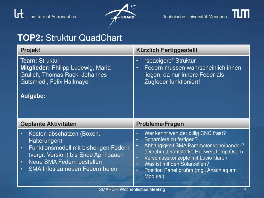 TOP2: Struktur QuadChart