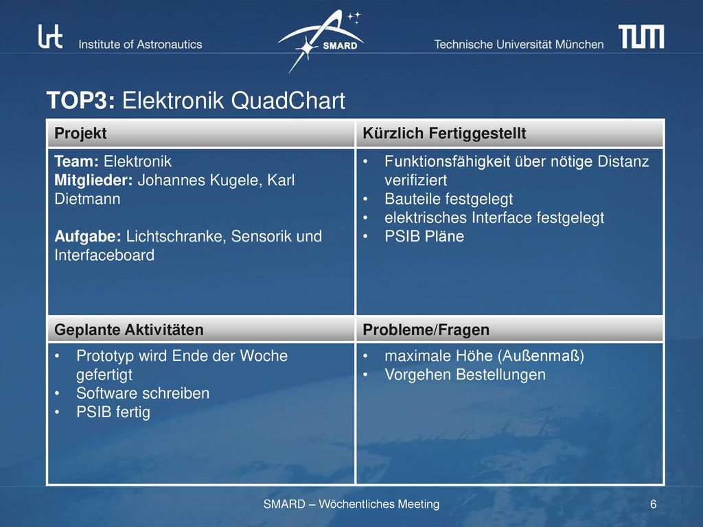 TOP3: Elektronik QuadChart