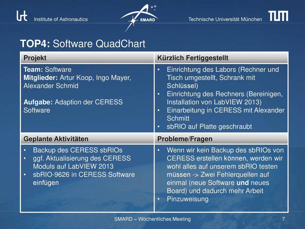 TOP4: Software QuadChart