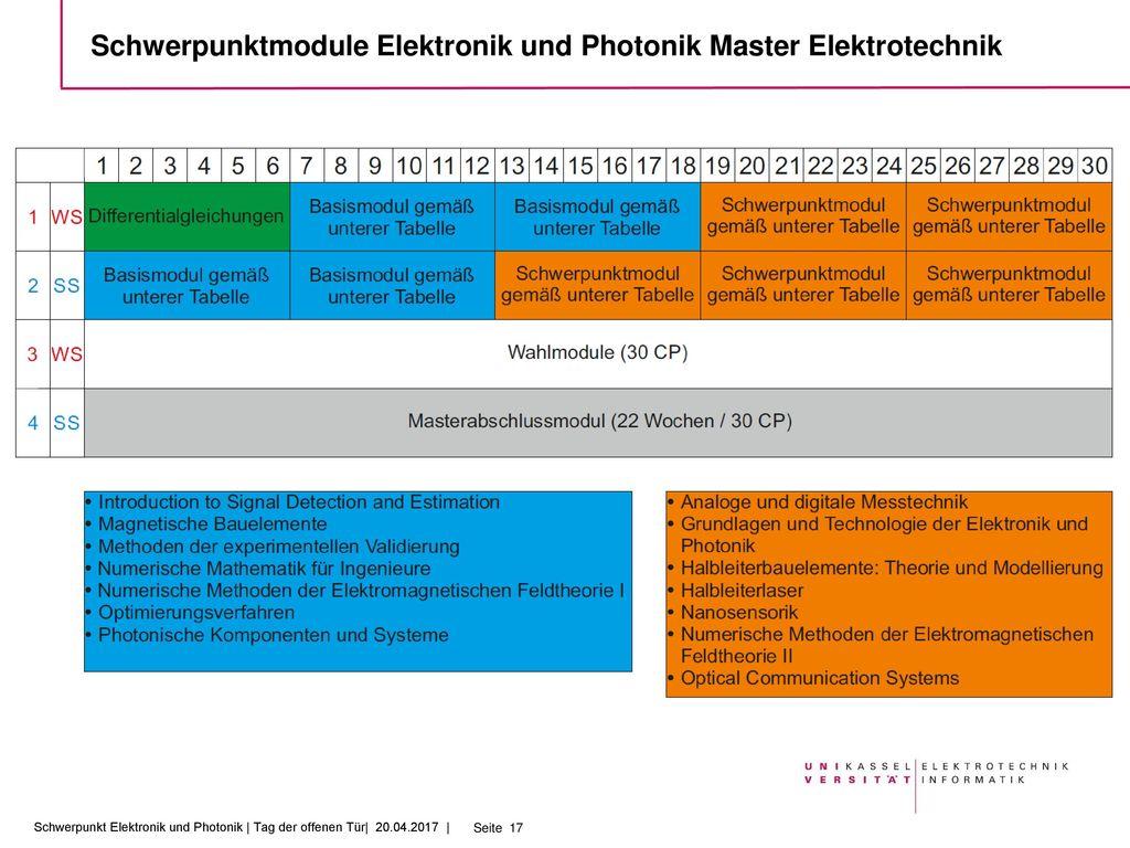 Schwerpunktmodule Elektronik und Photonik Master Elektrotechnik
