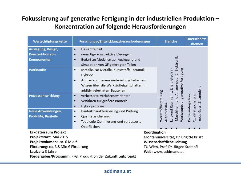 Fokussierung auf generative Fertigung in der industriellen Produktion – Konzentration auf folgende Herausforderungen