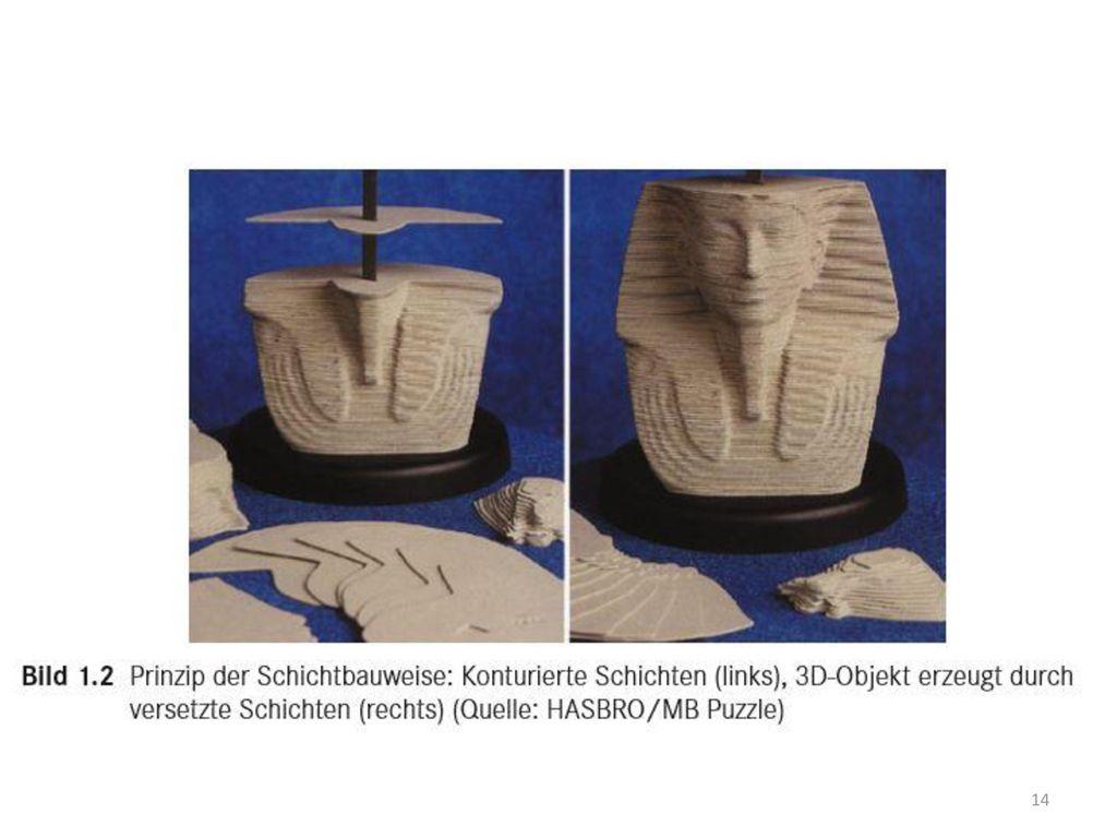 Allen Verfahren gemeinsam ist der Aufbau des 3D Körpers aus schichten