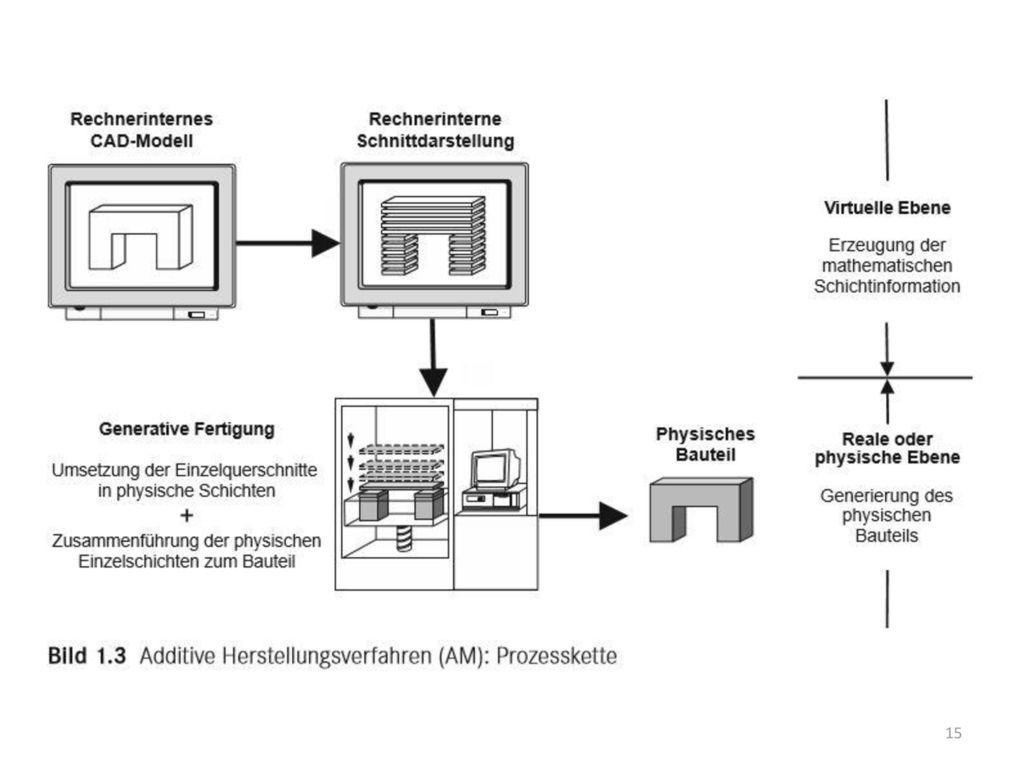 Wichtig Trennung in virtuelle Ebene, wirtuelle Bearbeitung des 3D datensatzes. Und reale physische oder physikalische Ebene.