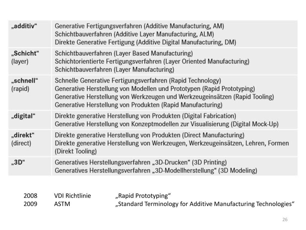 "VDI Richtlinie ""Rapid Prototyping"