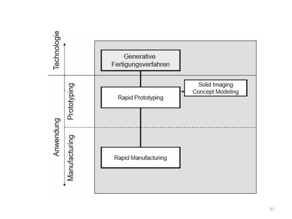 Ein erster Anwendungsbereich im Bereich Prototypen sind reine Anschauungsmodelle