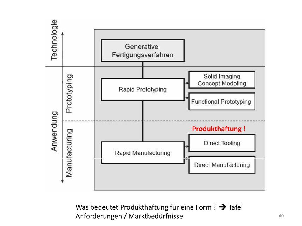 Was bedeutet Produkthaftung für eine Form  Tafel