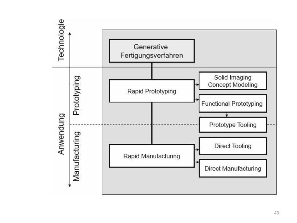 Formen für Prototypen stellen eine Zwischenebene dar.