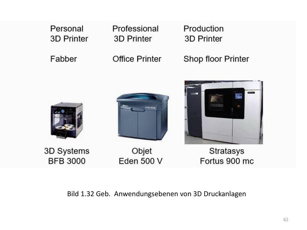 Bild 1.32 Geb. Anwendungsebenen von 3D Druckanlagen