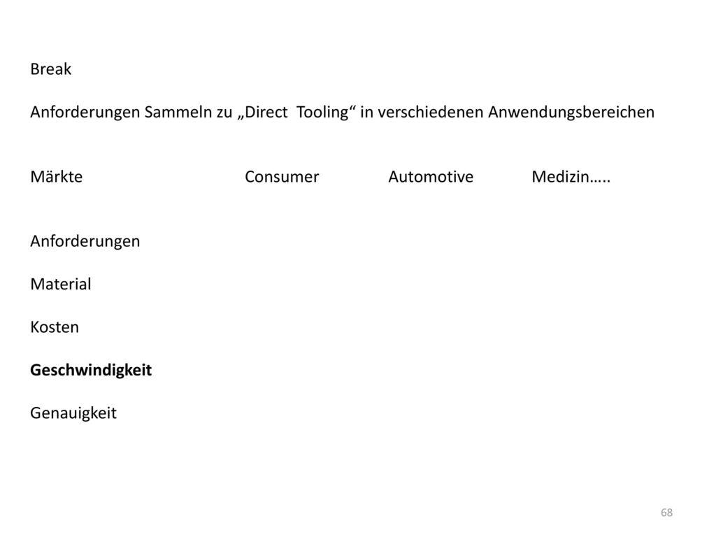 """Break Anforderungen Sammeln zu """"Direct Tooling in verschiedenen Anwendungsbereichen. Märkte Consumer Automotive Medizin….."""