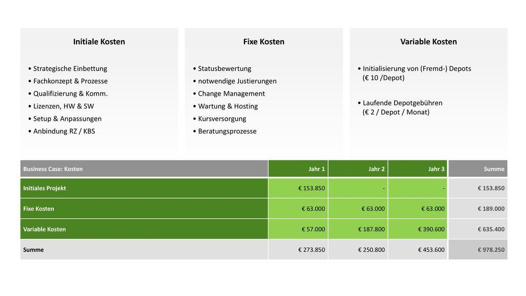 Initiale Kosten Fixe Kosten Variable Kosten