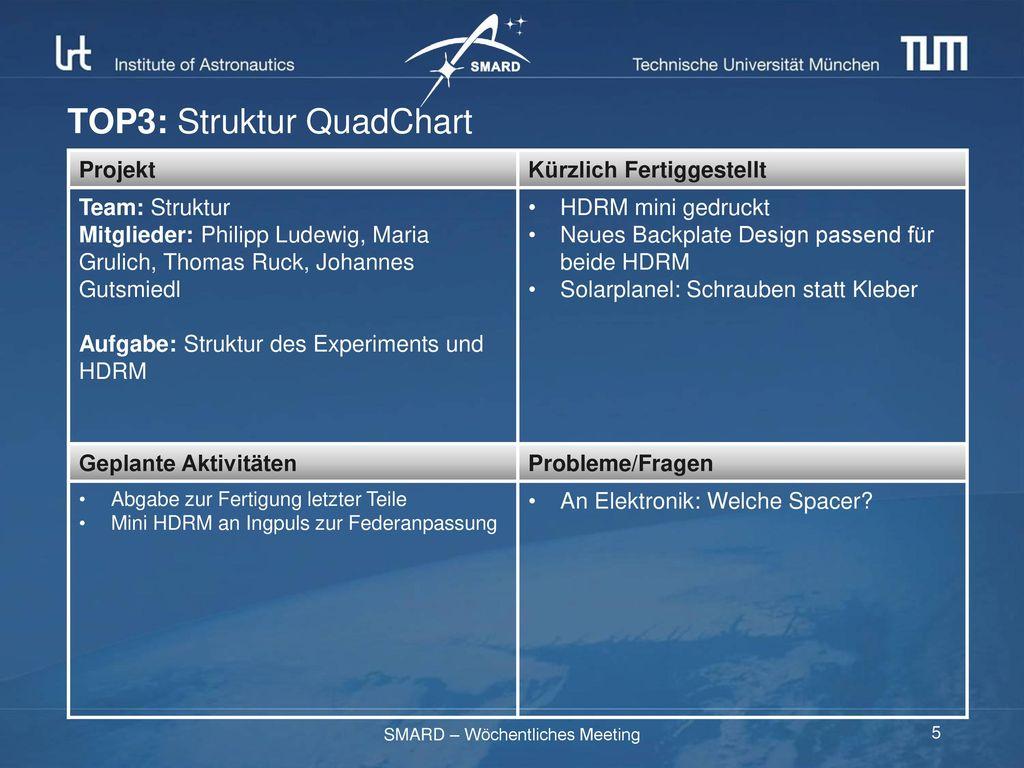 TOP3: Struktur QuadChart