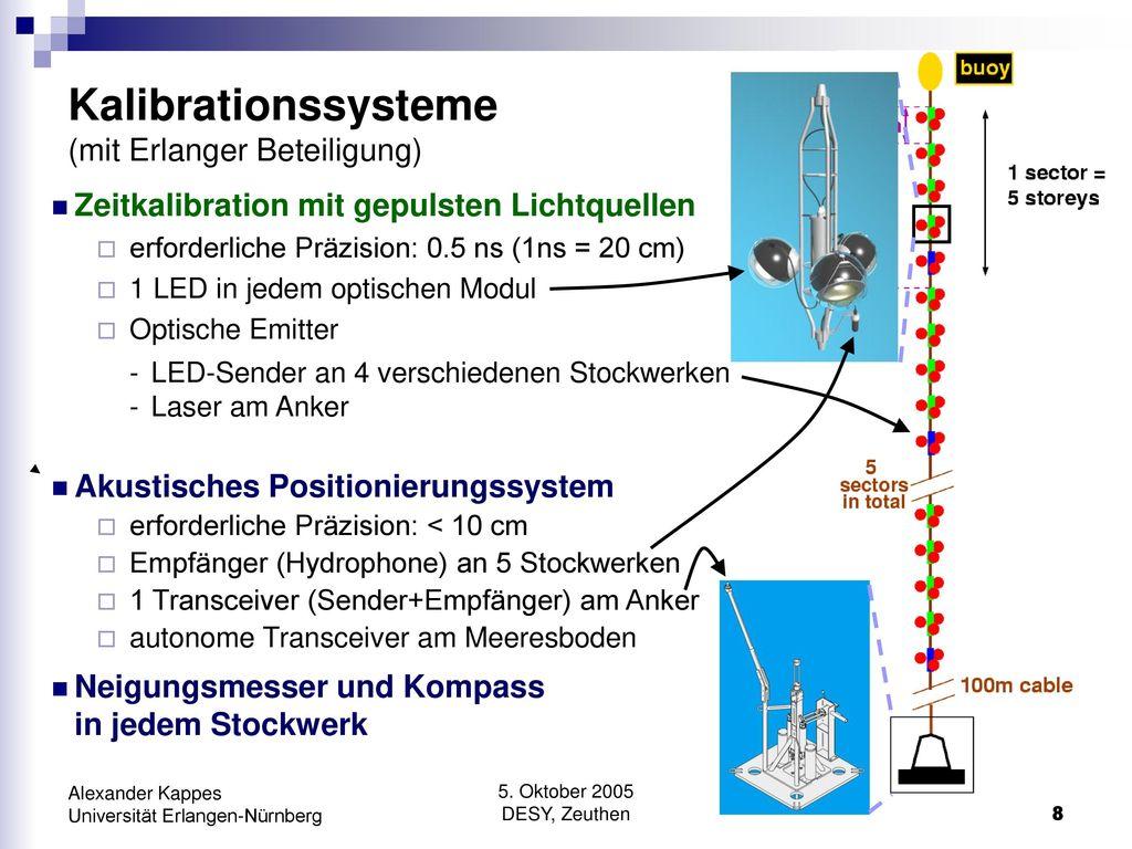 Kalibrationssysteme (mit Erlanger Beteiligung)