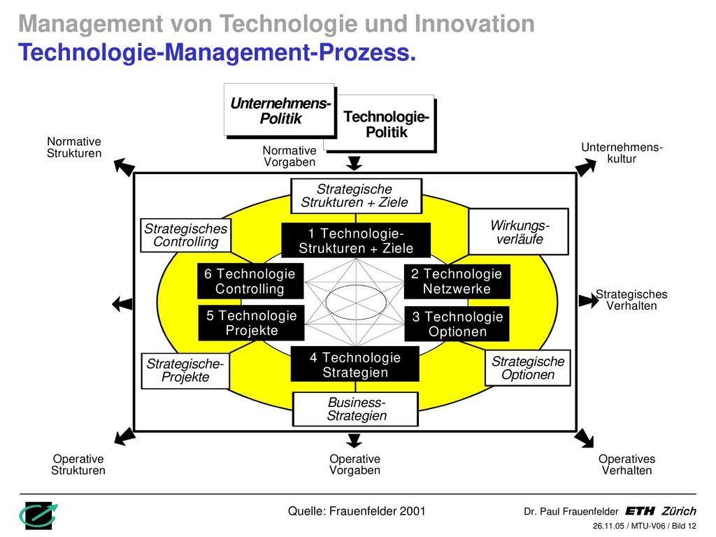 Management von Technologie und Innovation Technologie-Management-Prozess.