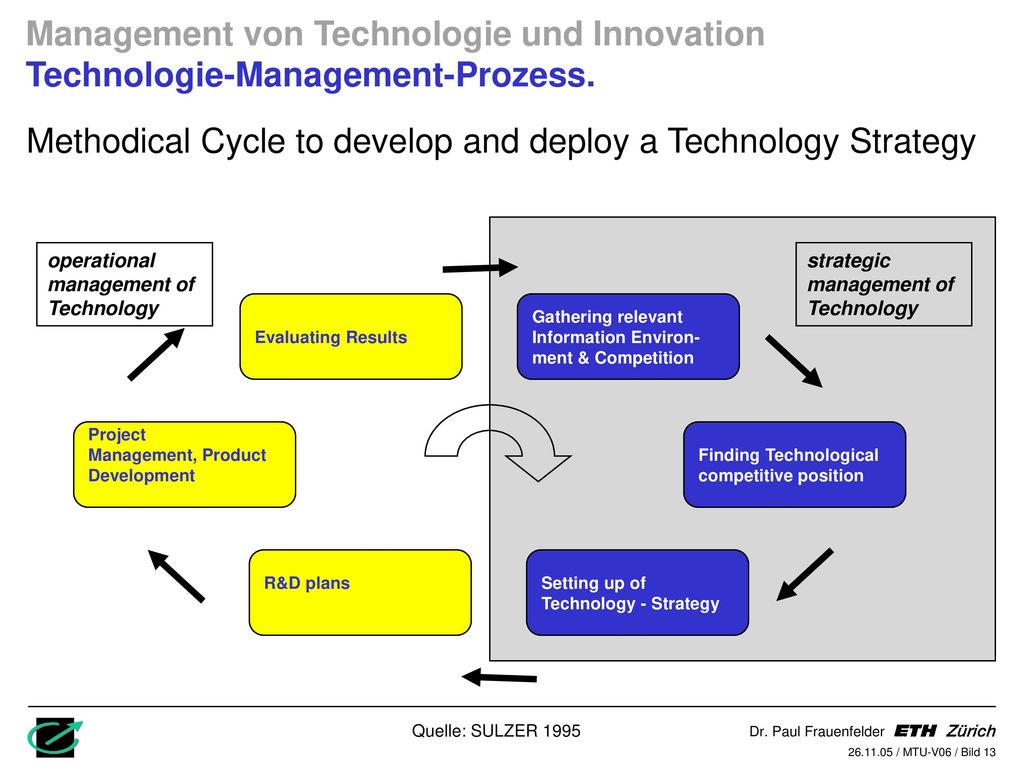 Methodical Cycle to develop and deploy a Technology Strategy