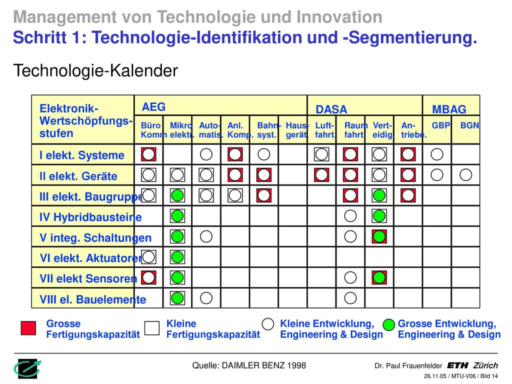 Technologie-Kalender