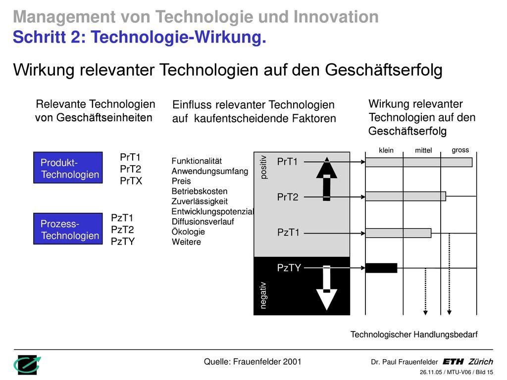 Wirkung relevanter Technologien auf den Geschäftserfolg
