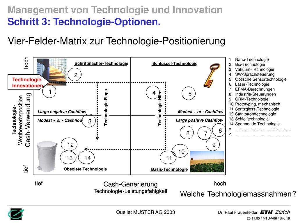 Vier-Felder-Matrix zur Technologie-Positionierung