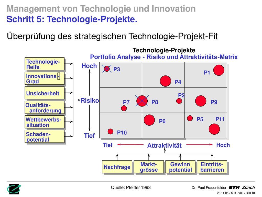 Technologie-Projekte Risiko und Attraktivitäts
