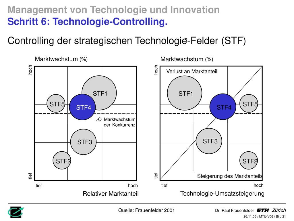 Controlling der strategischen Technologie-Felder (STF)