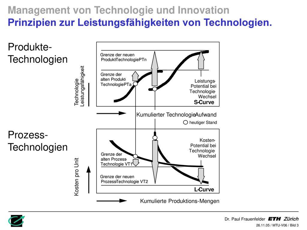 Produkte- Technologien