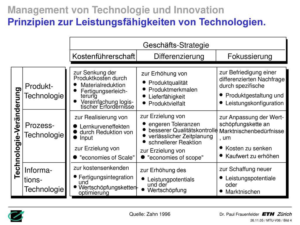 Tolle Geschäftsstrategie Präsentationsvorlage Fotos - Entry Level ...
